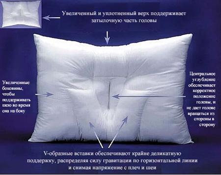 Как выбрать и купить подушку для здорового сна